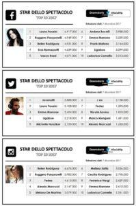Personaggi più seguiti sui social network nel 2017