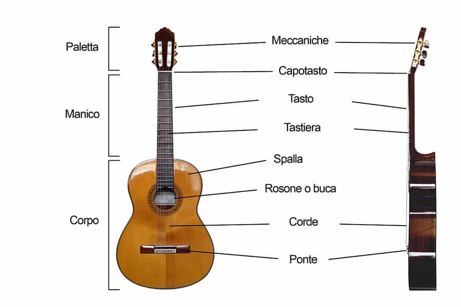 Suonare la chitarra: l'importanza di un hobby sano e armonico 1